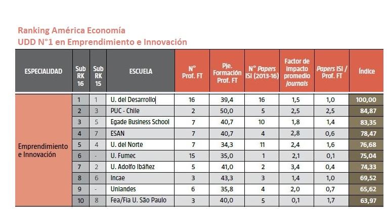 Ranking América Economía-Emprendimiento e Innovación