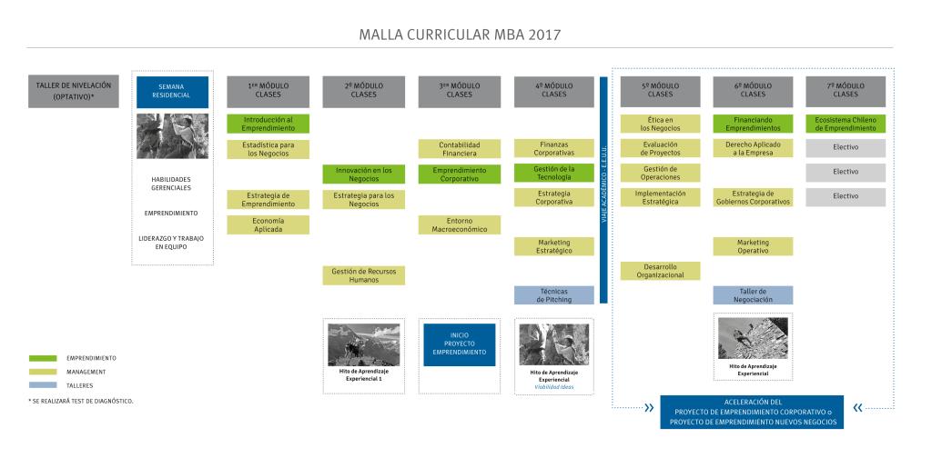Malla MBA 2017-01